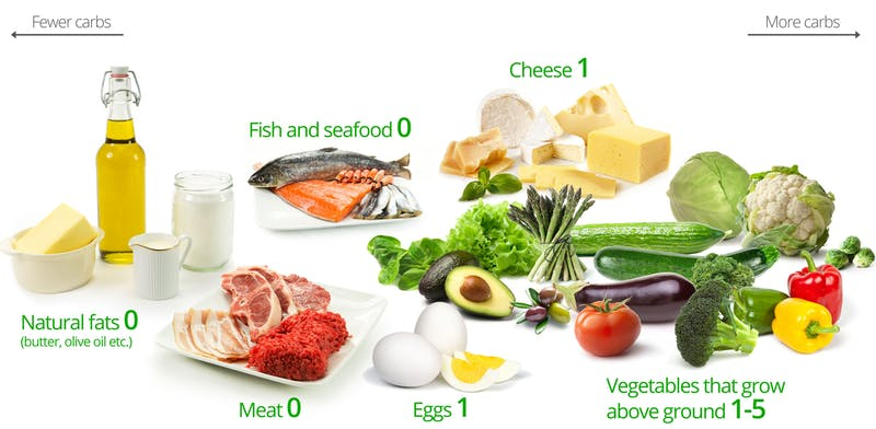 ketogenic Food Facts