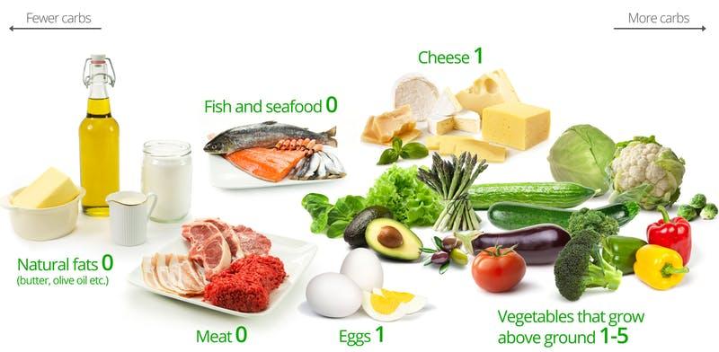 ketogenic Food Facts